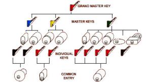 master key levels